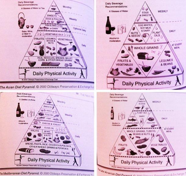 diet_pyramid